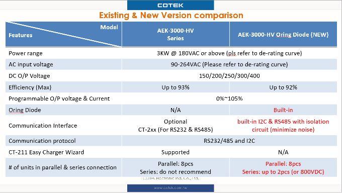 Comparativa Cotek AEK-3000 versione oring e standard